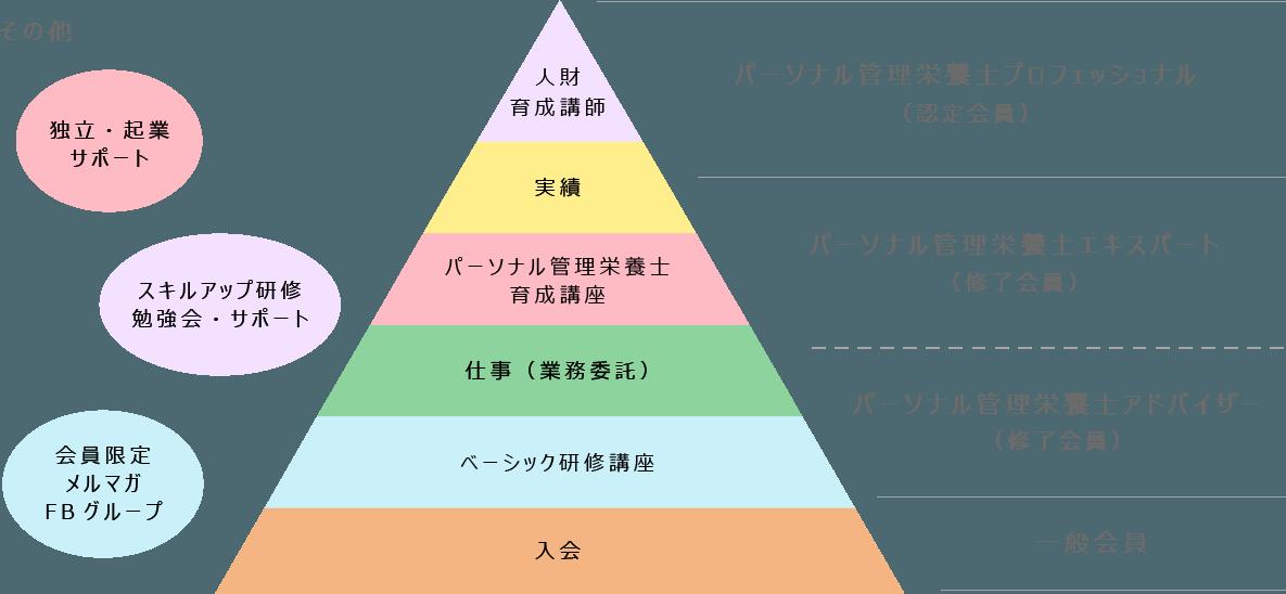【日程】ベーシック研修講座受講生募集