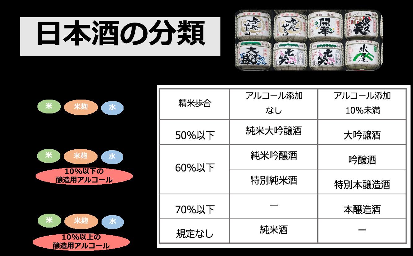酒呑み管理栄養士が伝授!デキる男の日本酒選び入門/河村桃子