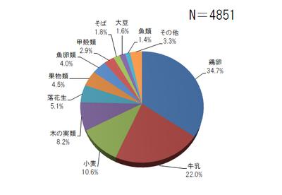 食物アレルギー原因食べ物グラフ.png